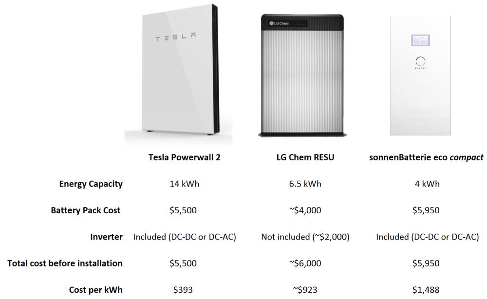 Tesla Powerwall For Sale >> Tesla Powerwall General Talking Forum Tesla Club